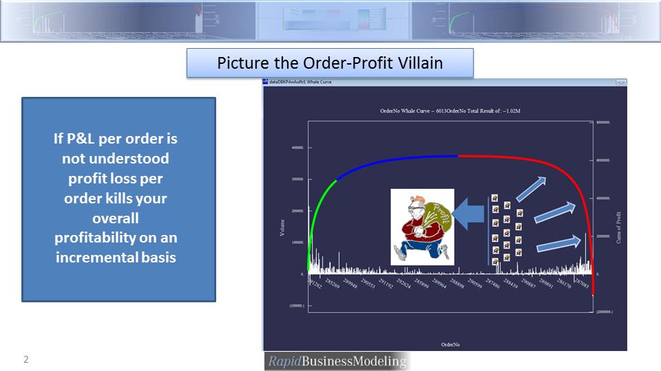 Rapid Business Modeling